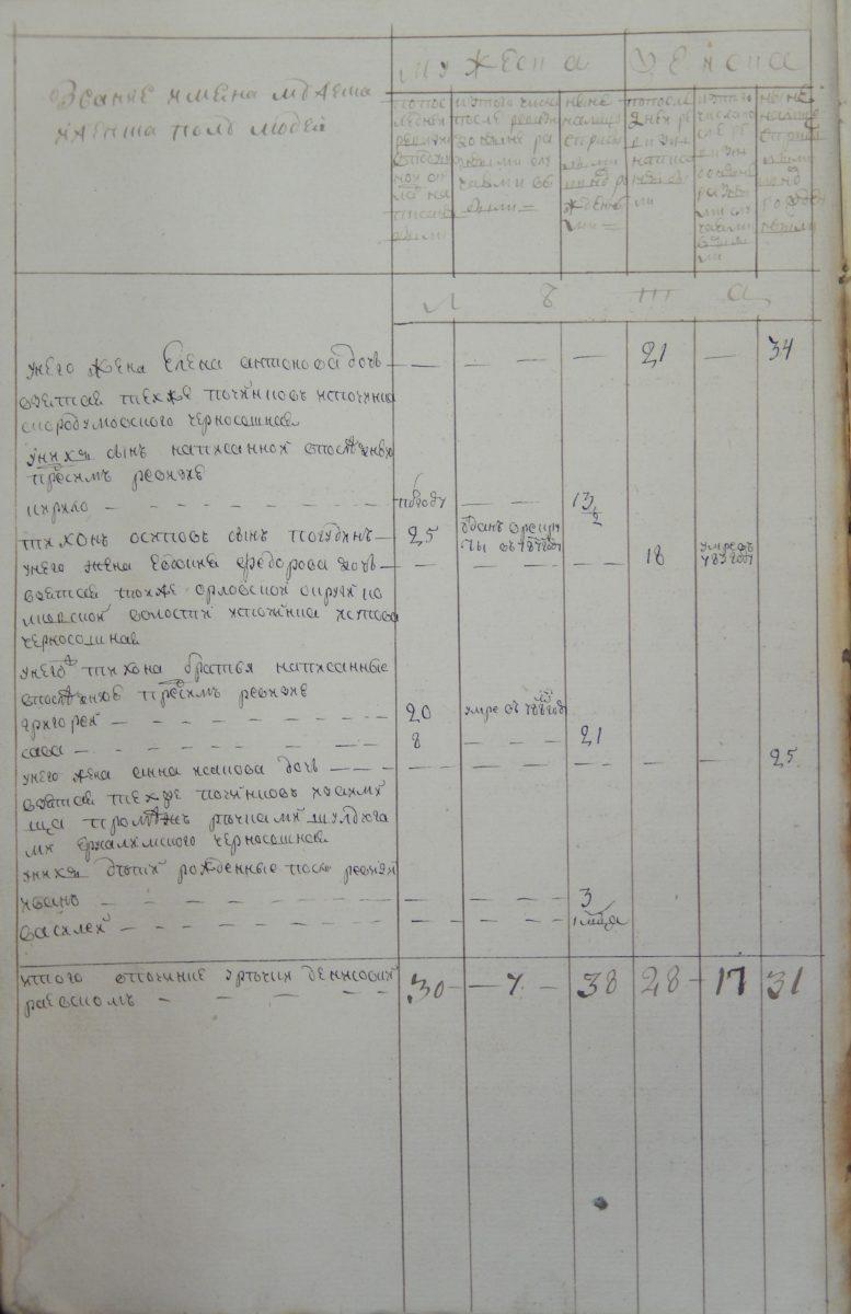 Тихон Осипов сын Погудин отдан в рекруты в 1787 году. рекрут