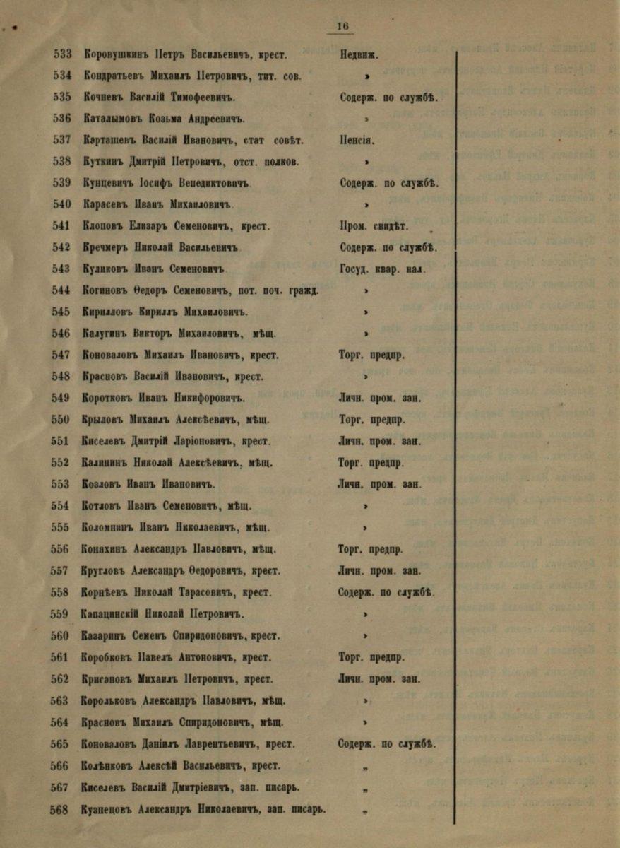 Список лиц по городу Мурому, имеющих право участия на съездах городских избирателей по выборам в Государственную Думу, (до 1917 года).