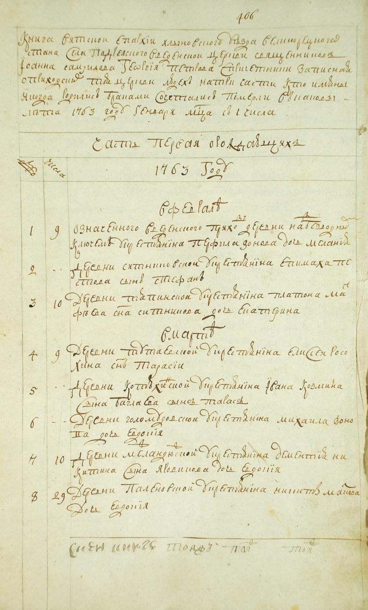 Часть первая о родившихся, метрические записи, 1763 год, Вятская губерния. ГАКО ф.-237-оп.-75-д.-59-л.-406