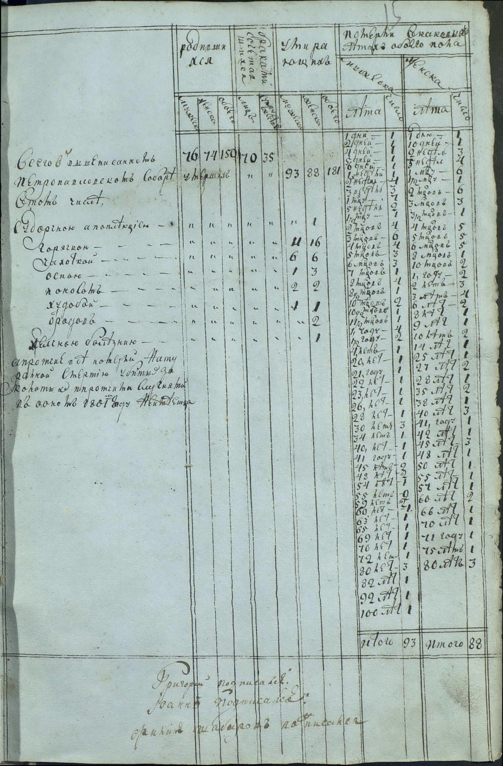 Метрическая книга, часть 3 об умерших, итоговая таблица со статистическими сведениями о причинах смерти и возрасте умерших за 1801 год, город Пермь.