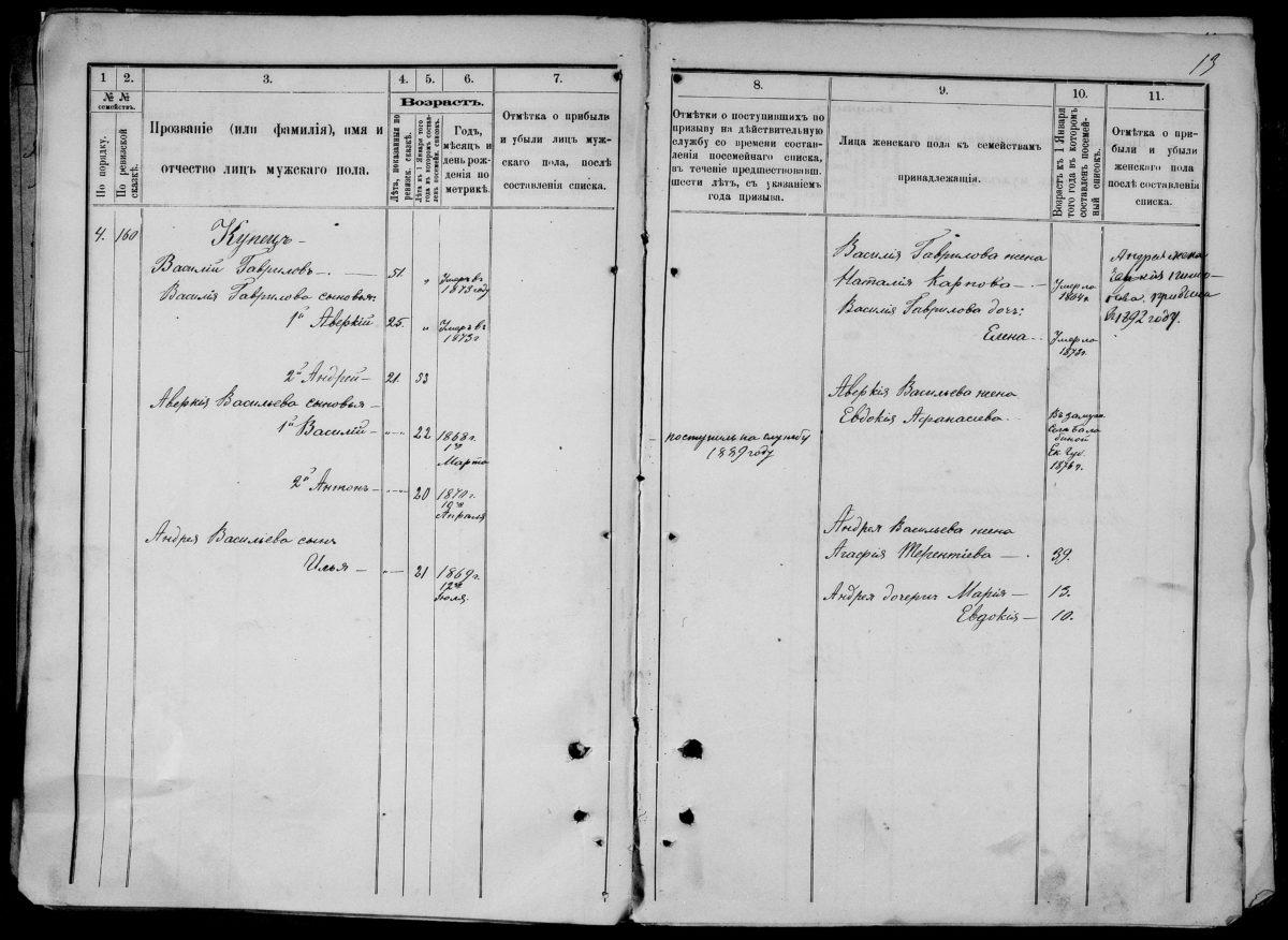 Посемейные списки - семья по фамилии Купец. 1914 год