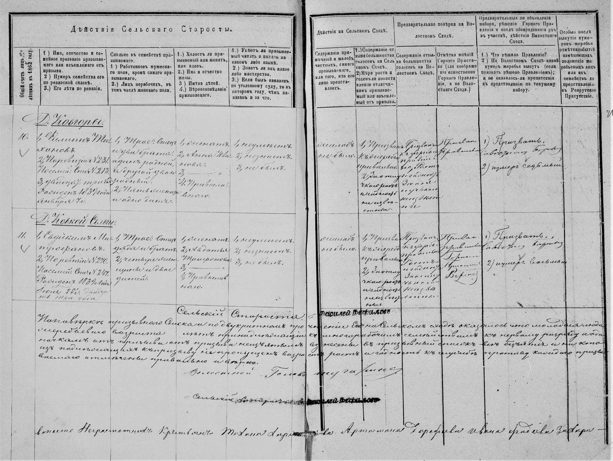 Призывной список крестьян 1862 года.