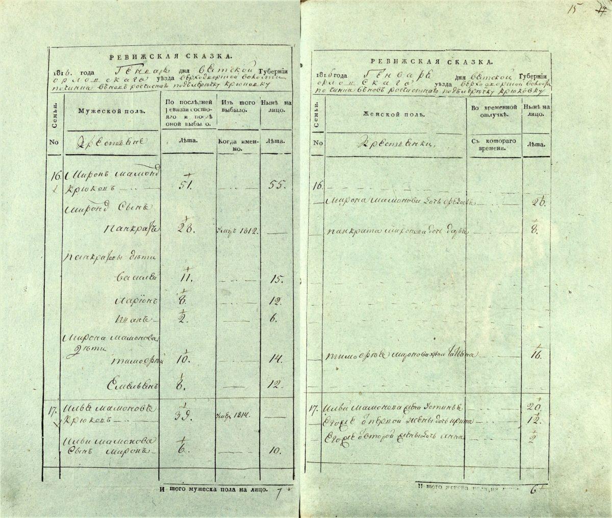 Ревизская сказка 1816 года, ЦГАКО ф. 176, оп. 2, д. 506, л. 14об-15. Крюковы