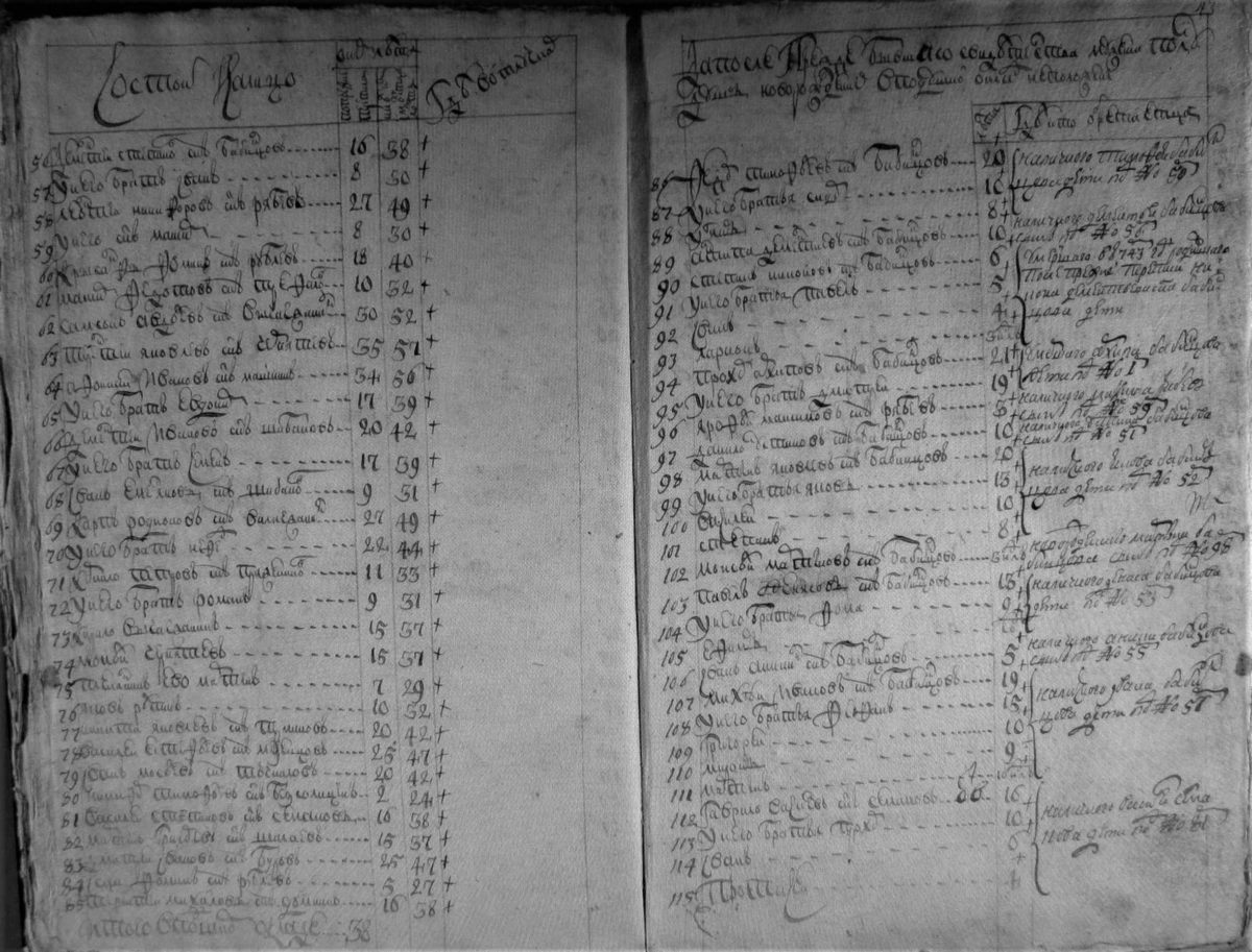 Осталось на лицо и вновь рожденные после прошлой ревизии. Займище Симана Бабинцова, 1744-1747 годы