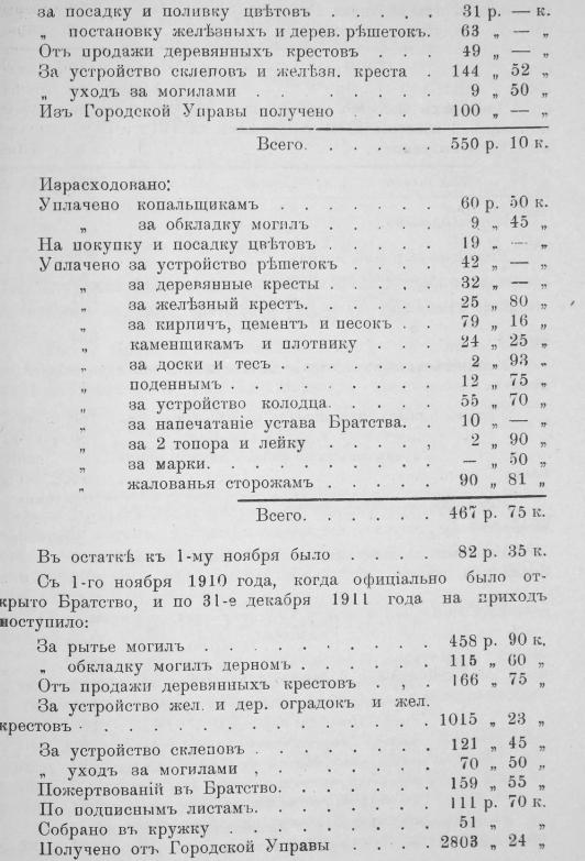 «Отчет совета кладбищенского братства при Петропавловской гор. Тамбова церкви за 1911 год».