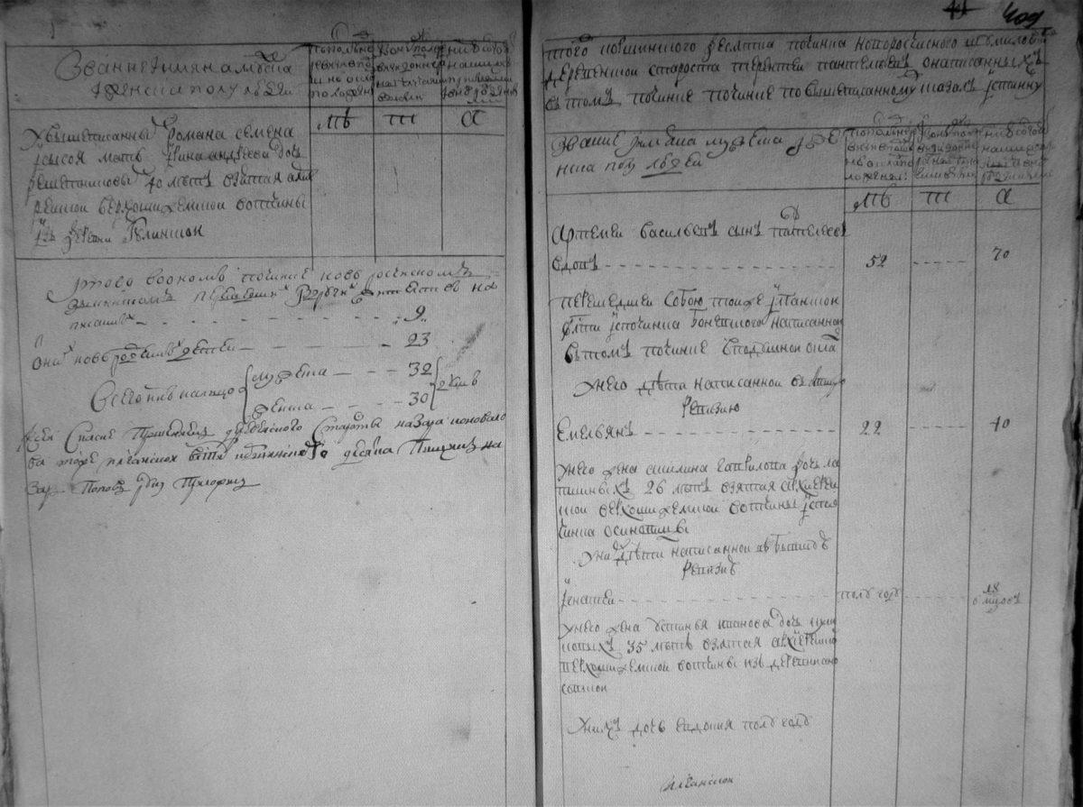 1763-1764гг., Ревизская сказка починка новоросчисного Шумиловского