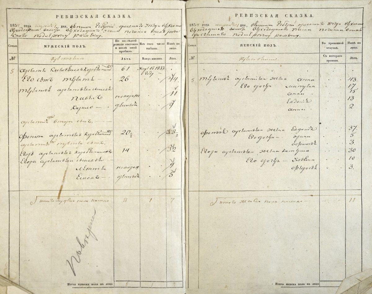 1834 год десятое поколение семьи Коробейниковых, Ф. 176, оп. 2, д. 803, л. 5об.