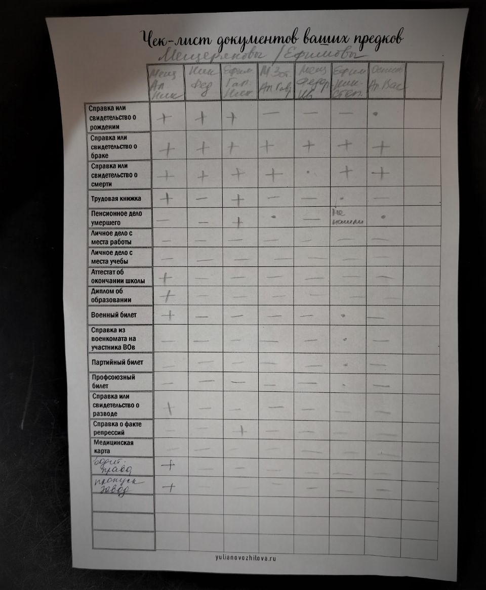 """Чек-лист """"Документы моих предков"""" заполнила для Мещеряковых и Ефимовых. Дописала также два дополнительных пункта: """"водительские права"""", """"пропуск на завод"""""""
