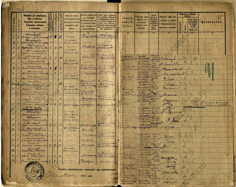 Документы для родословной советского периода. Поквартирные списки налогоплательщиков 1924 год. Налог в СССР